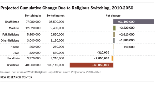 Pew Research: Christian Switching
